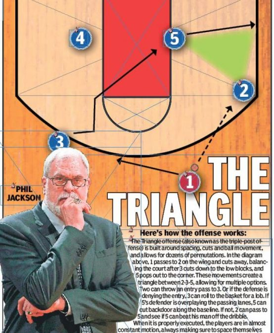 Basketball – Triangle Offense