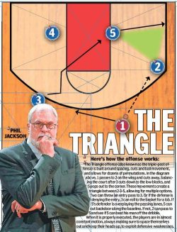 Basketball – Triangle Offense