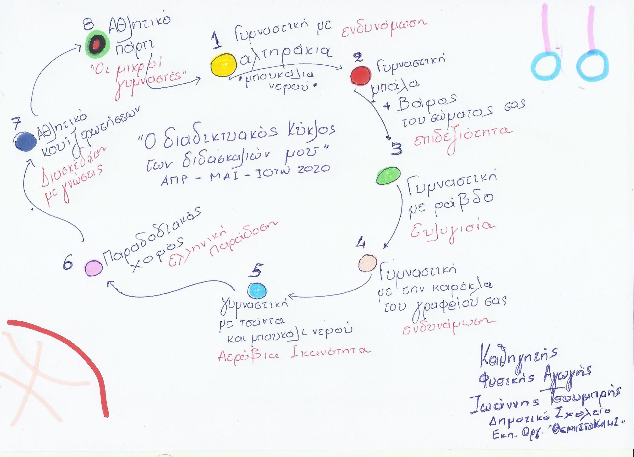 #ΜένουμεΑσφαλείς – Σχεδιασμός Σύγχρονης Εκπαίδευσης στη Φυσική Αγωγή