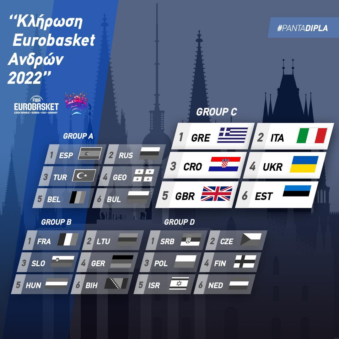 Eurobasket Men 2022– Κλήρωση